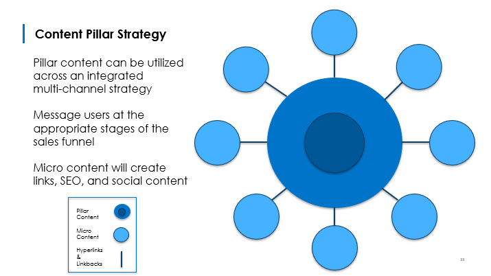 Pillar Content Strategy