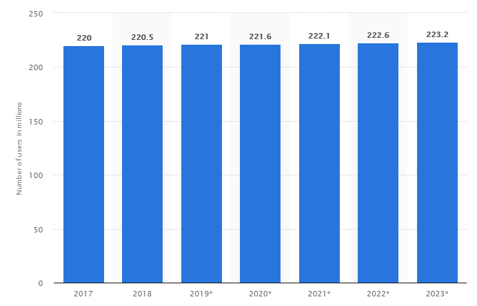 Facebook User Growth since 2017