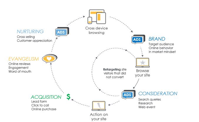 Consumer Journey Digital Marketing