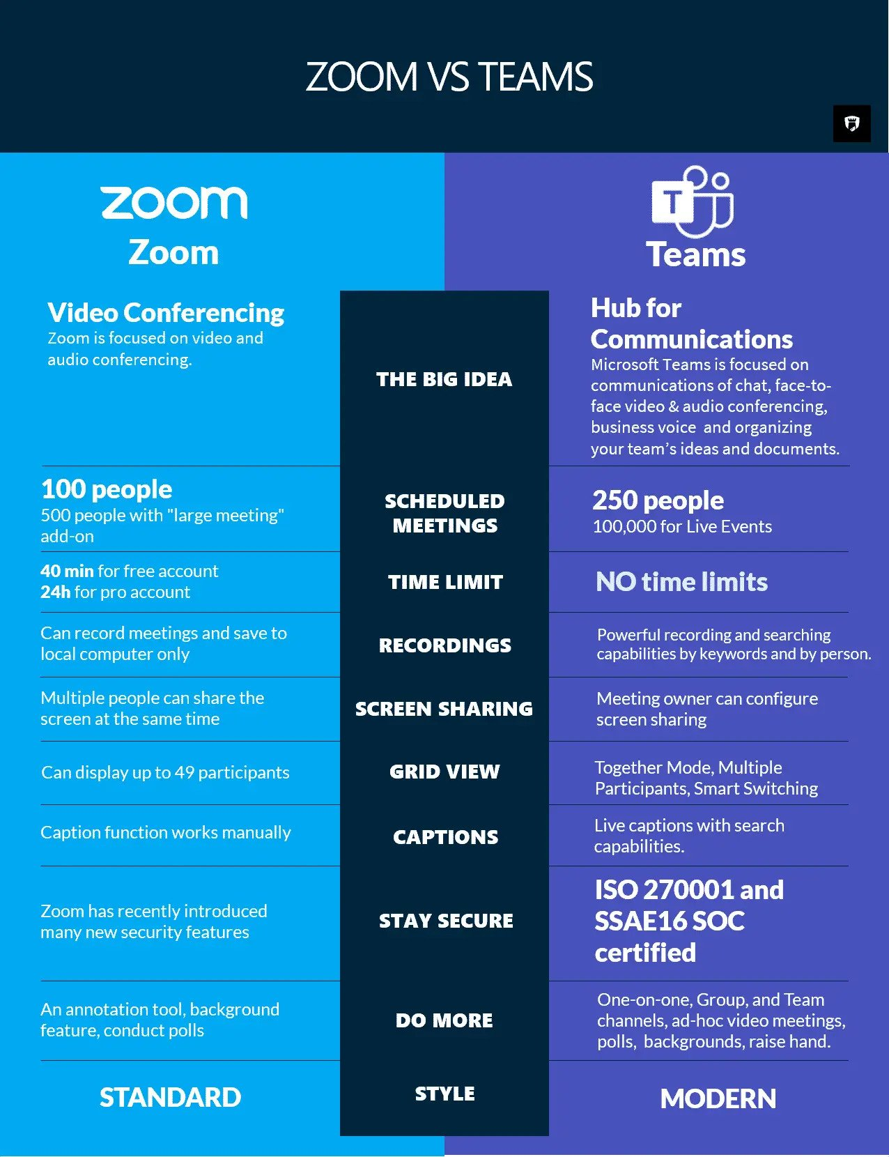 Teams-vs-Zoom